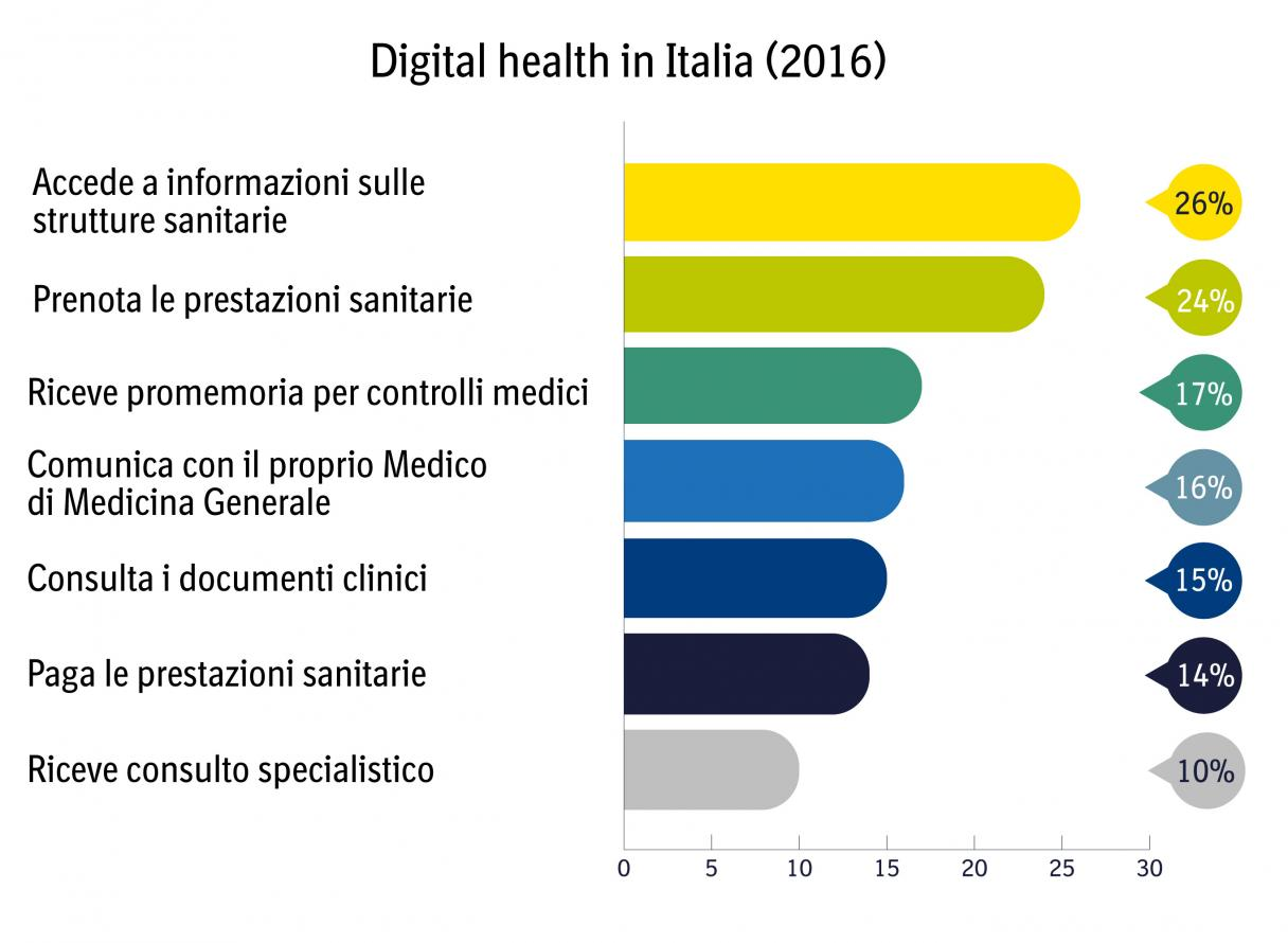 Grafico Digital health in Italia 2016