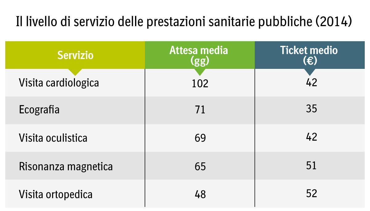 Il livello di servizio delle prestazioni sanitarie pubbliche (2014)