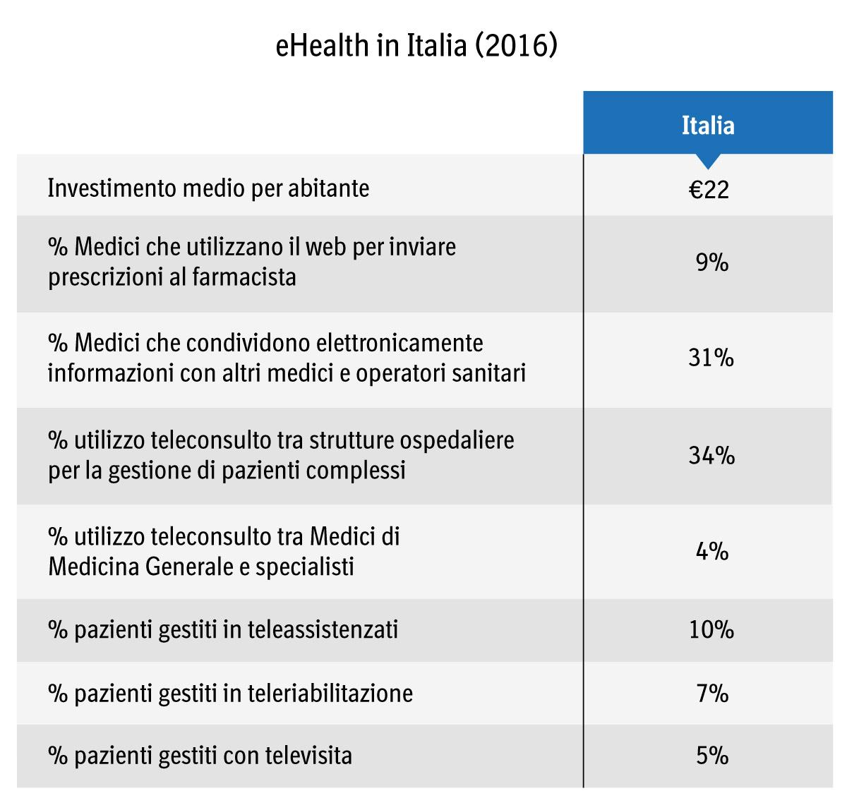 eHealth in Italia (2016)