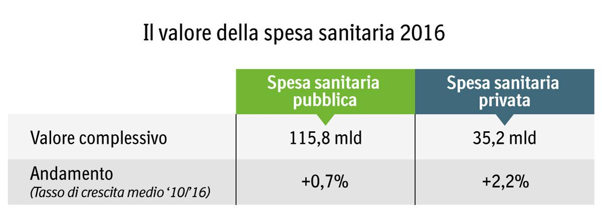 table spesa sanitaria